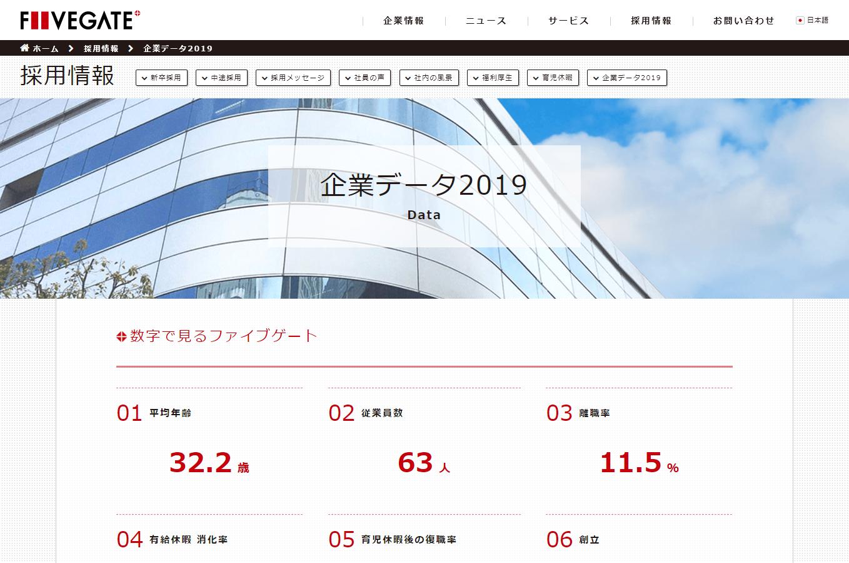 ファイブゲートグループ「�業データ2019�